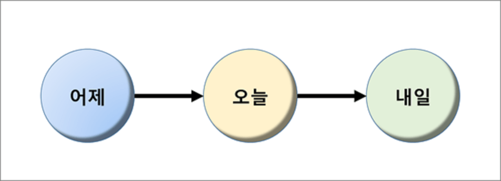선형적 시간 모형