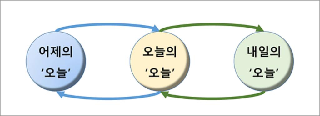 영원 회귀적 시간 모형